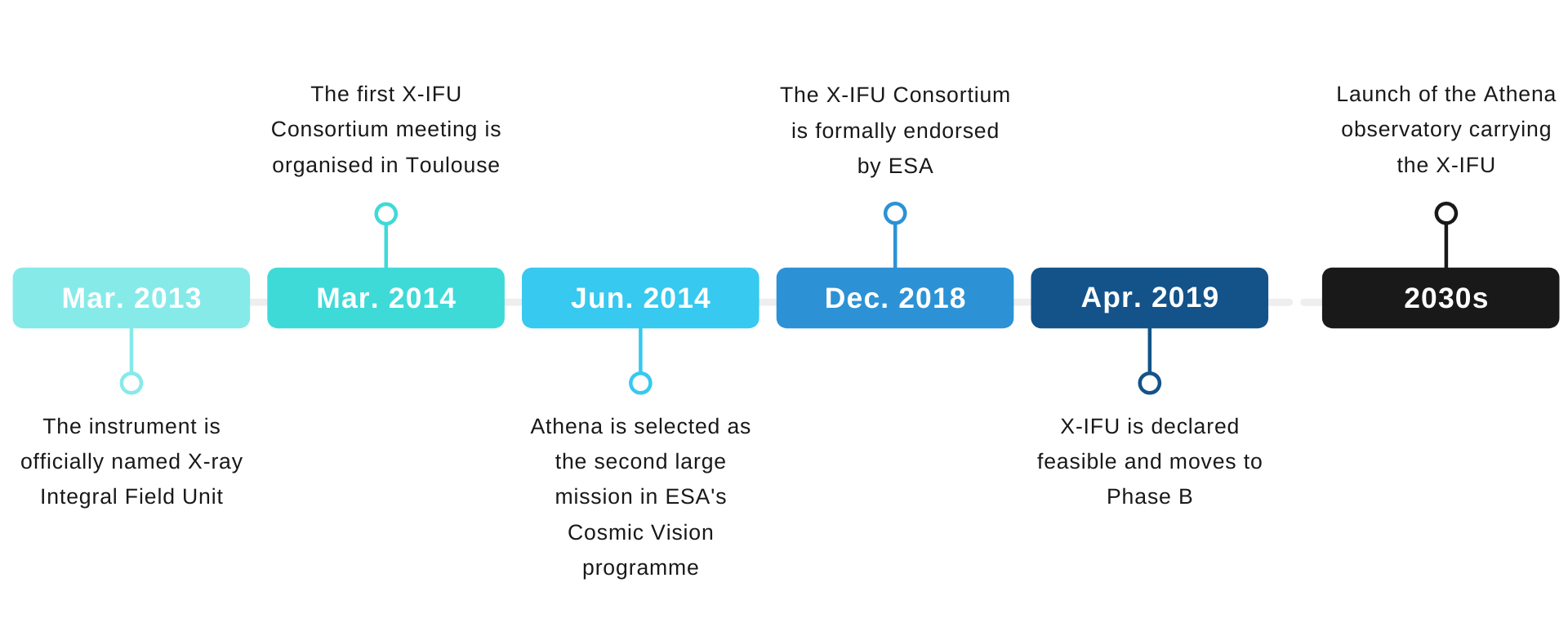 XIFU history timeline
